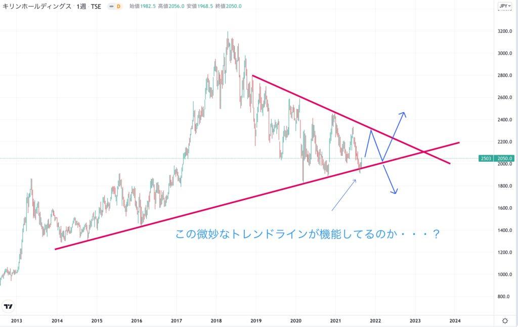 キリンホールディングスの株価チャート