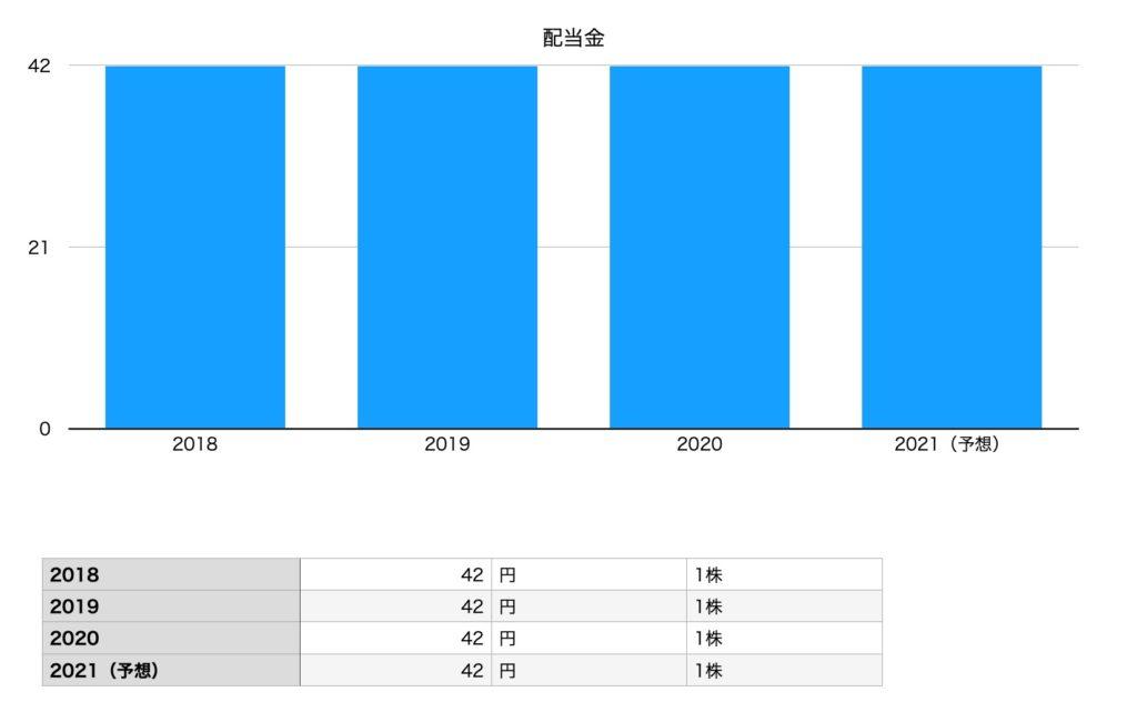 サッポロホールディングスの配当金(2018年〜2021年予想)