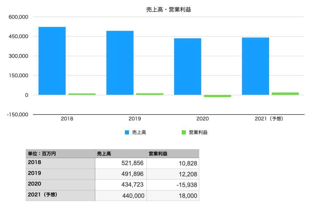 サッポロホールディングスの業績(売上・営業利益):2018年〜2021年予想