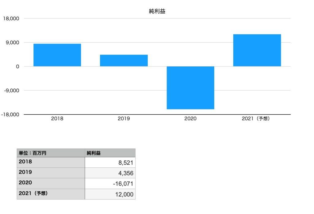 サッポロホールディングスの純利益(2018年〜2021年予想)