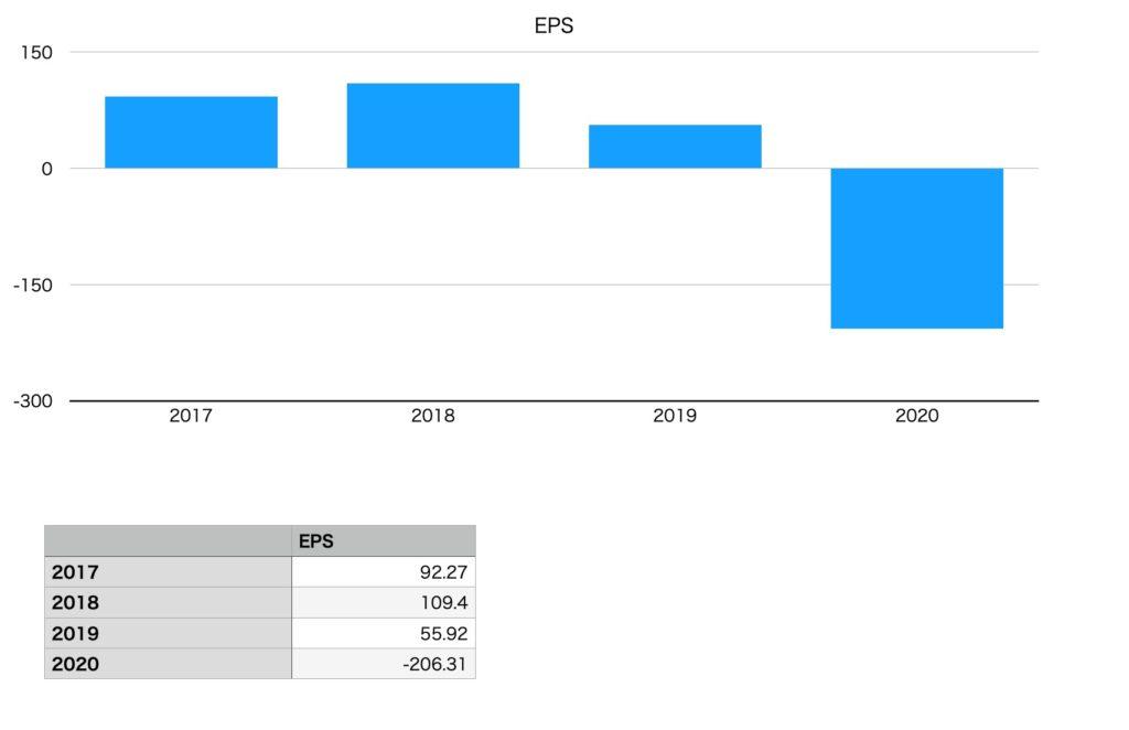 サッポロホールディングスのEPS(2017年〜2020年)