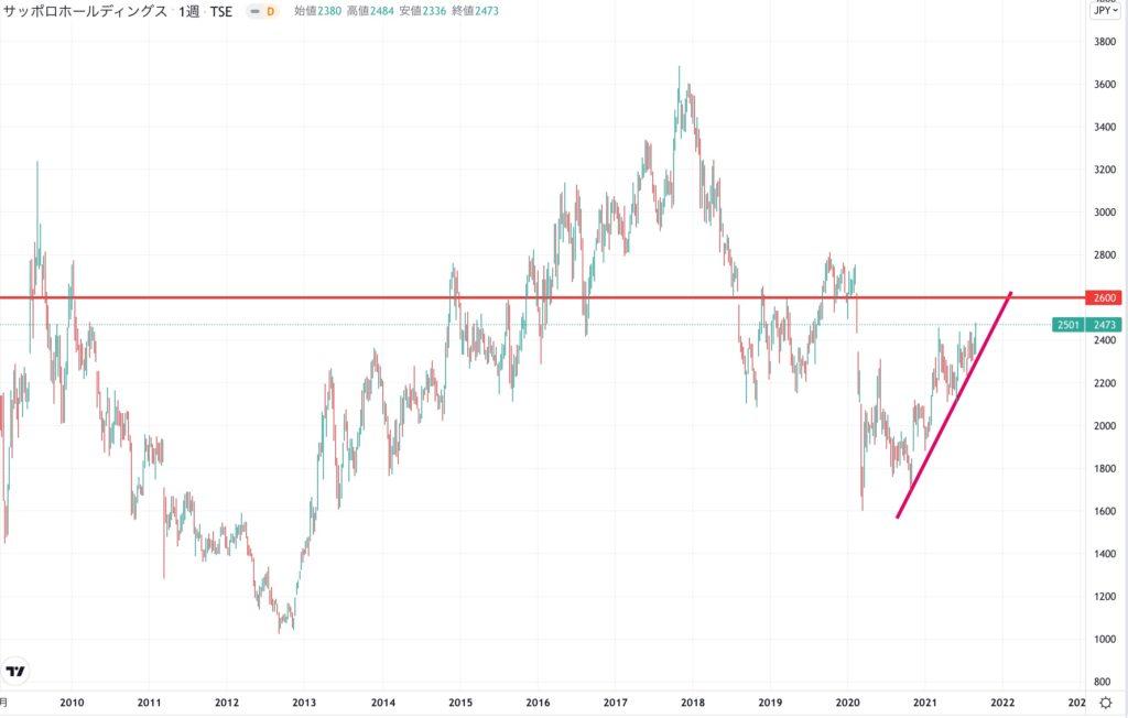 サッポロホールディングスの株価チャート