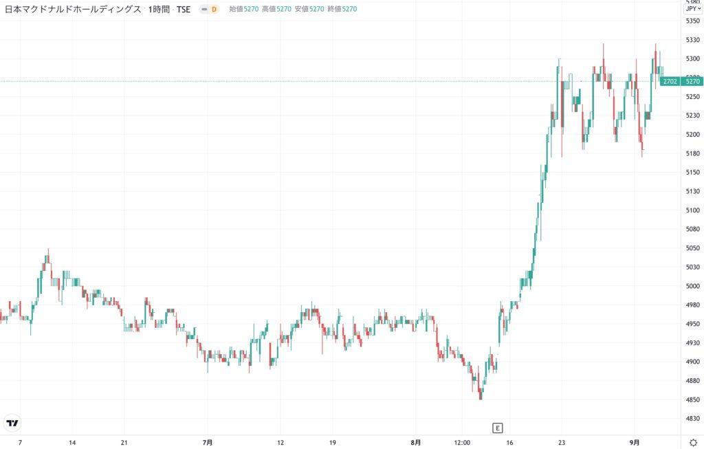 日本マクドナルドホールディングスの株価チャート(3ヶ月)