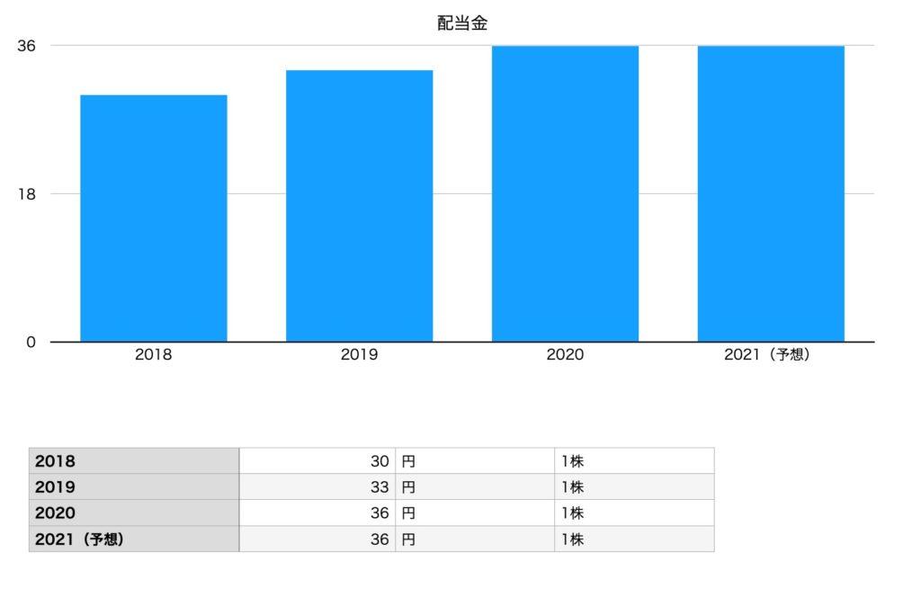 日本マクドナルドホールディングスの配当金(2018年〜2021年予想)
