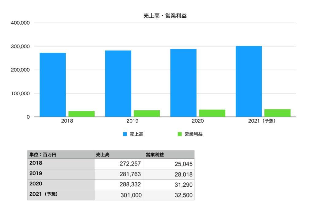 日本マクドナルドホールディングスの業績(売り上げ・営業利益):2018年〜2021年予想