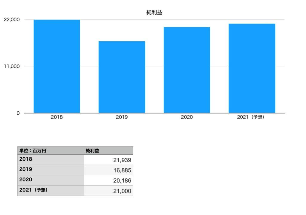 日本マクドナルドホールディングスの純利益(2018年〜2021年予想)