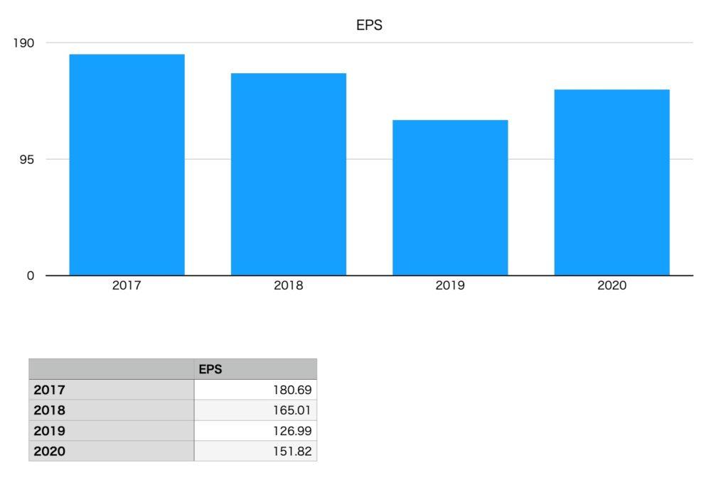 日本マクドナルドホールディングスのEPS(2017年〜2020年)