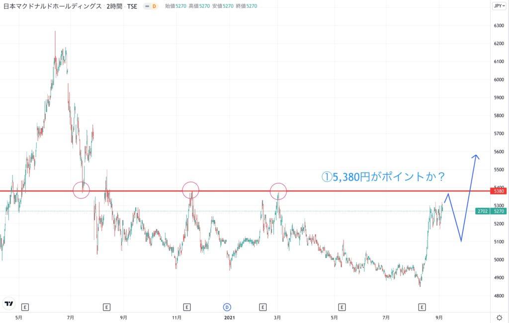 日本マクドナルドホールディングスの株価チャート