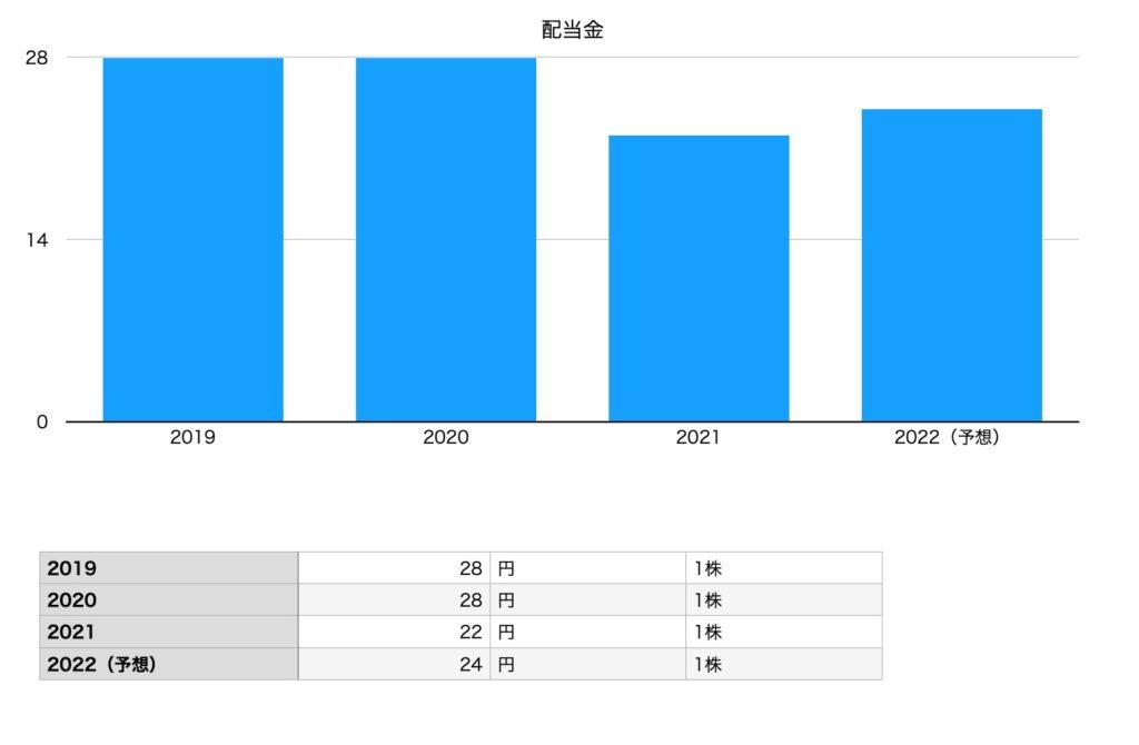 モスフードサービスの配当金(2019年〜2022年予想まで)