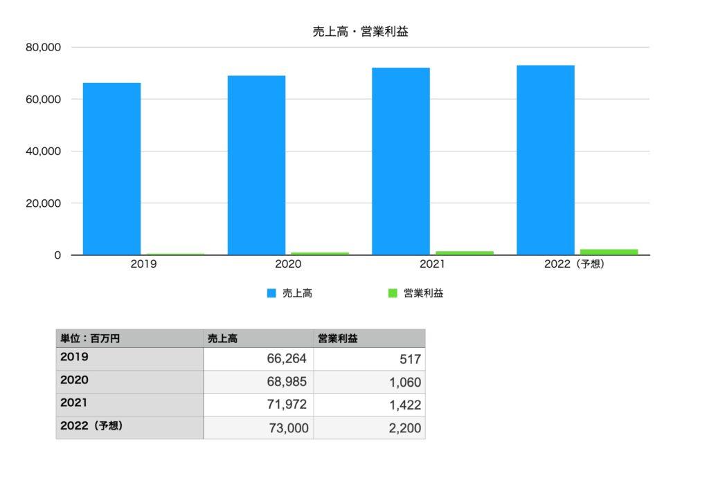 モスフードサービスの業績(売上・営業利益):2019年〜202年予想
