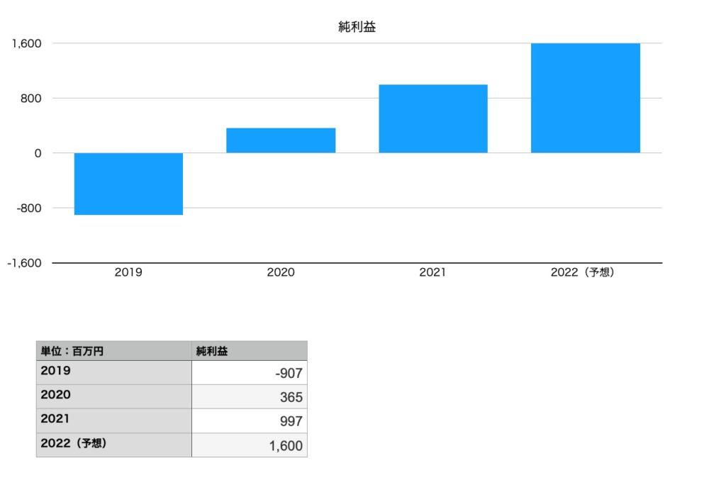 モスフードサービスの純利益(2019年〜2022年予想)