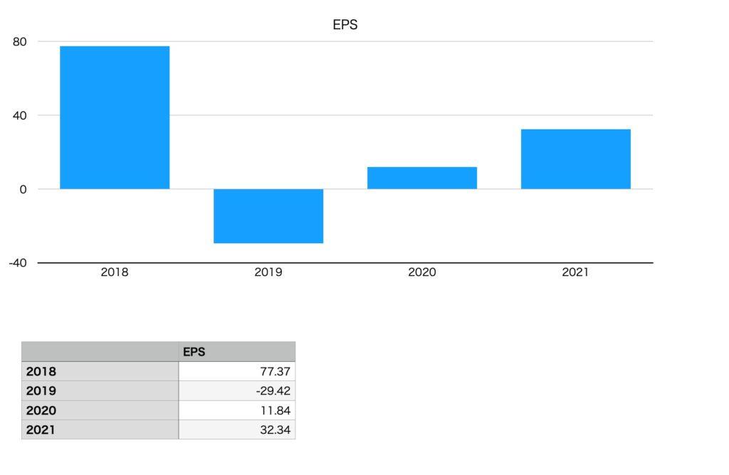 モスフードサービスのEPS(2018年〜2021年)