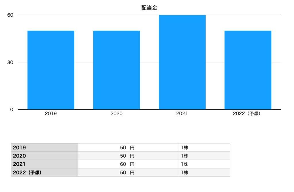 日本KFCホールディングスの配当金(2019年〜2022年予想)