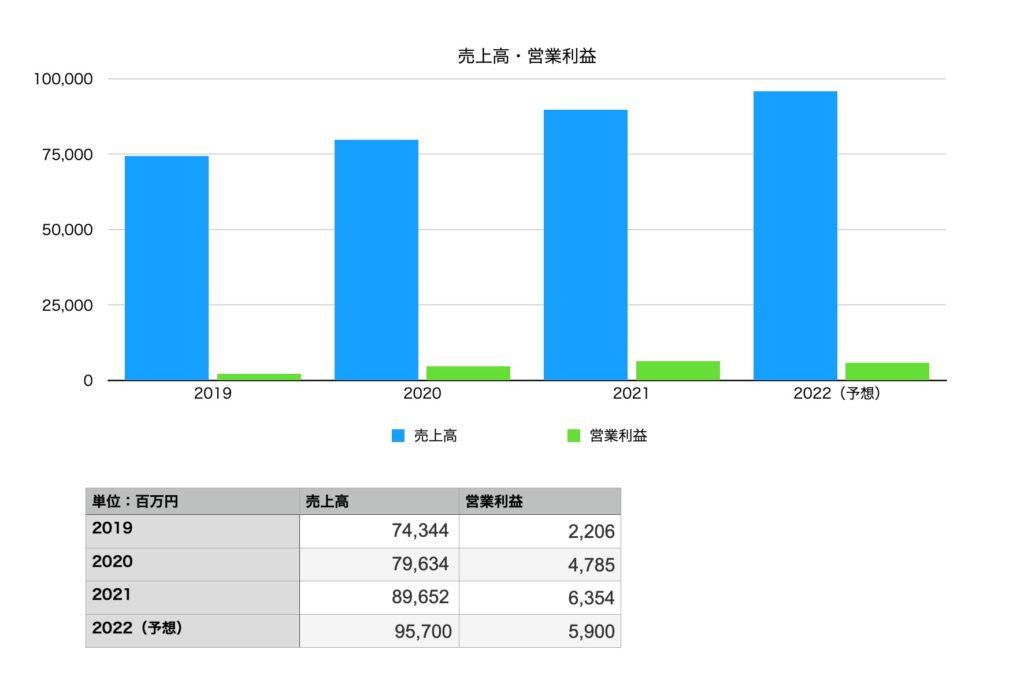 日本KFCホールディングスの業績(売上・営業利益):2019年〜2022年予想