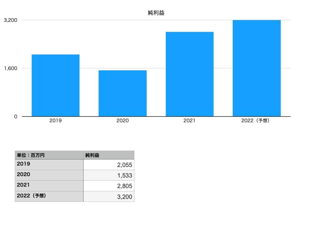 日本KFEホールディングスの純利益(2019年〜2022年予想)