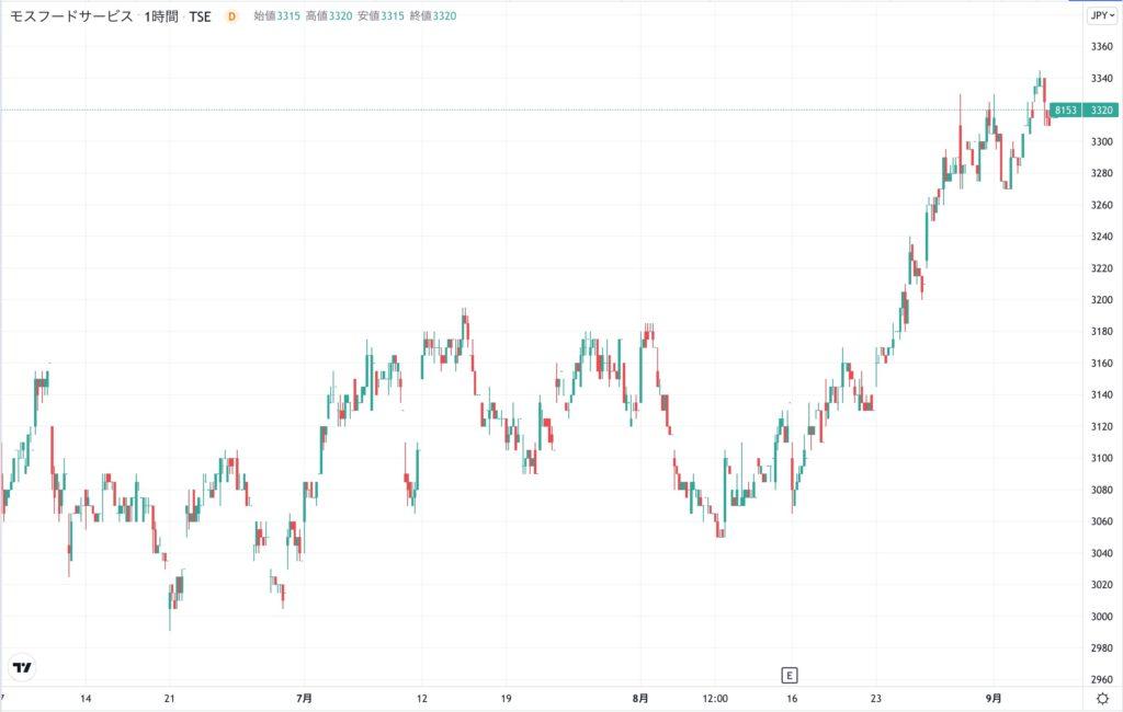 モスフードサービスの株価チャート(3ヶ月)