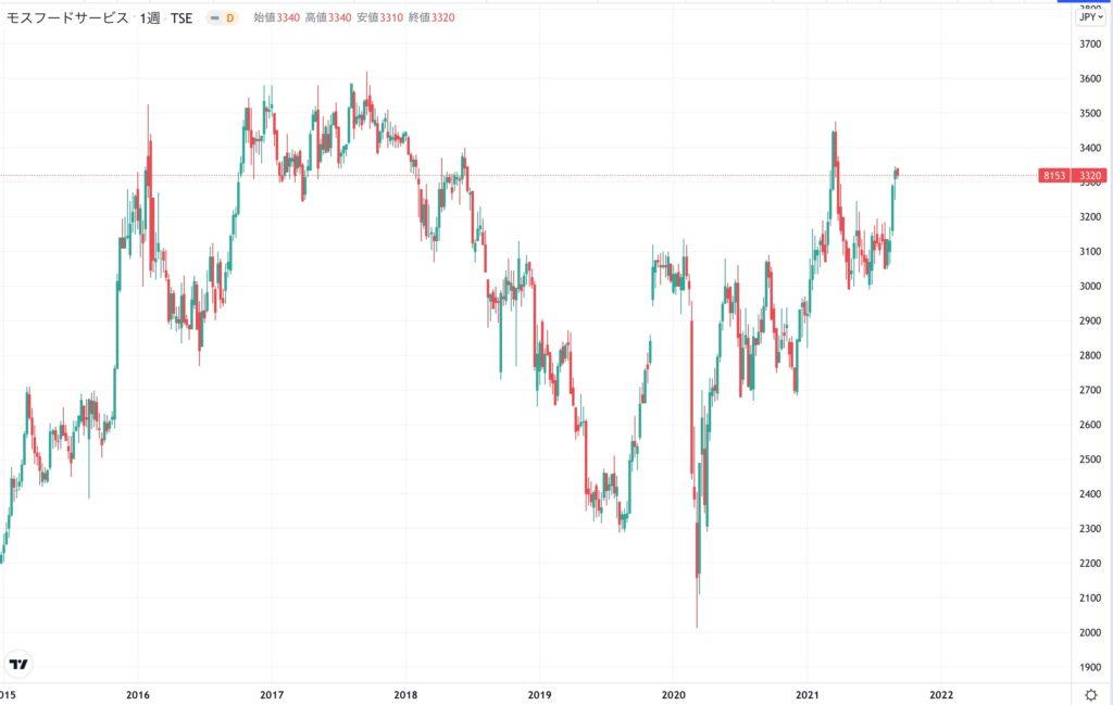 モスフードサービスの株価チャート