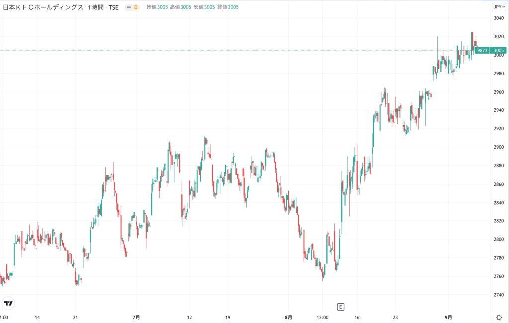 日本KFCホールディングスの株価チャート(3ヶ月)