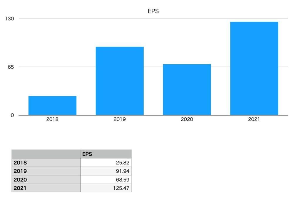 日本KFCホールディングスのEPS(2018年〜2021年)