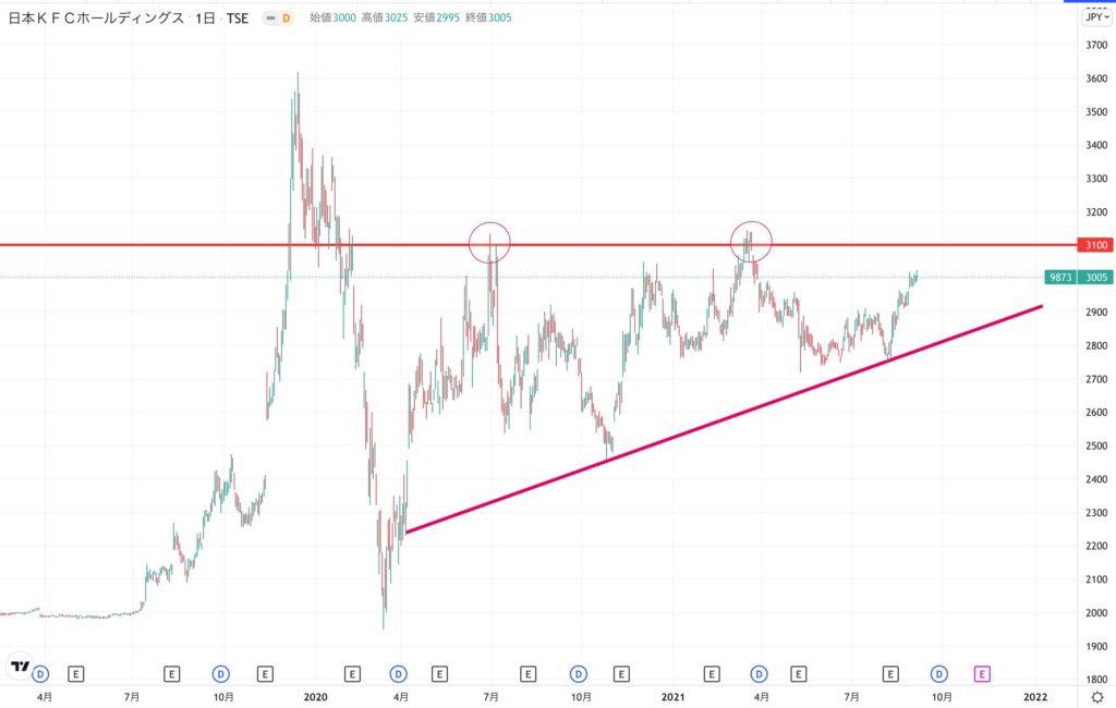 日本KFCホールディングスの株価チャート