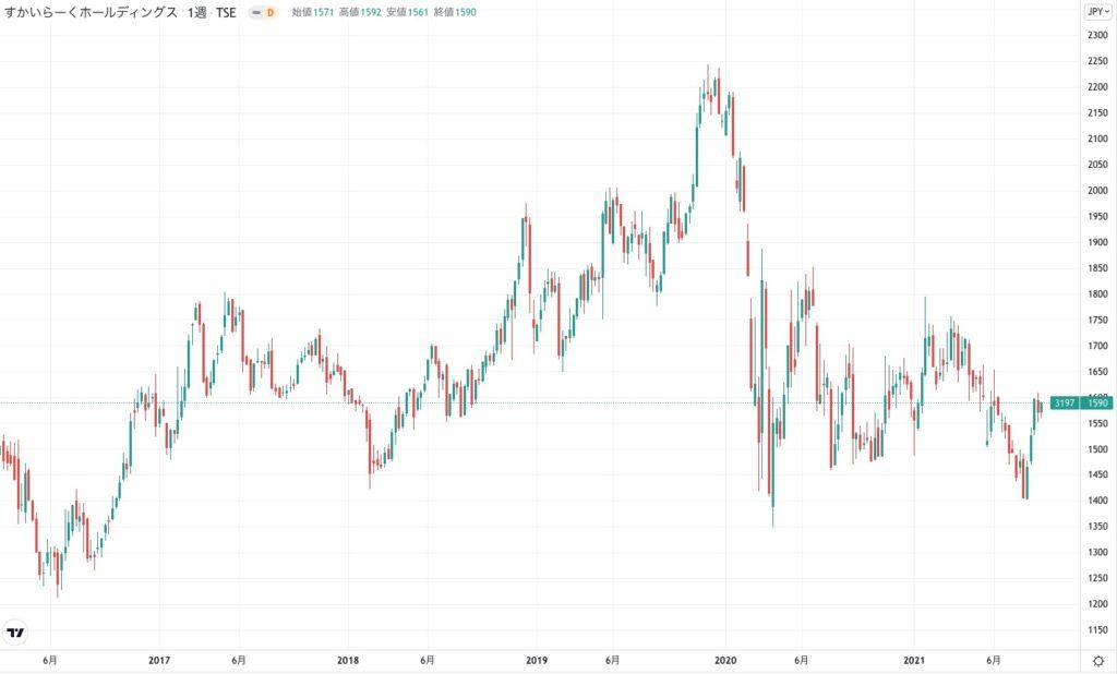 すかいらーくホールディングスの株価チャート