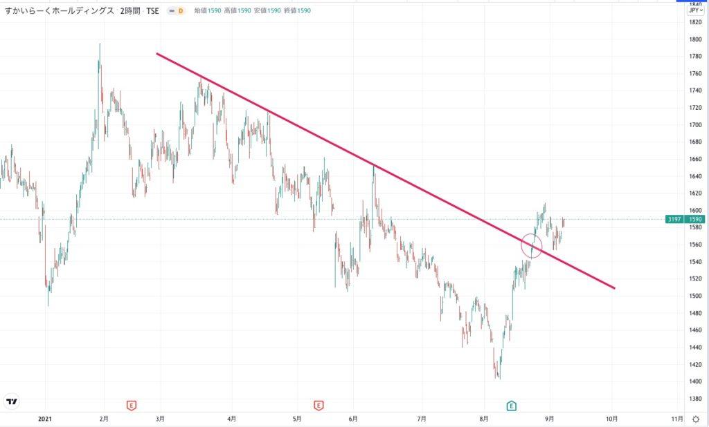すかいらーくHDの株価チャート