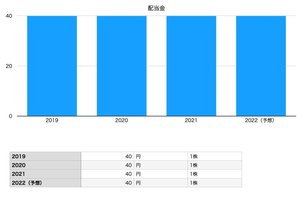 テレビ東京ホールディングスの配当金