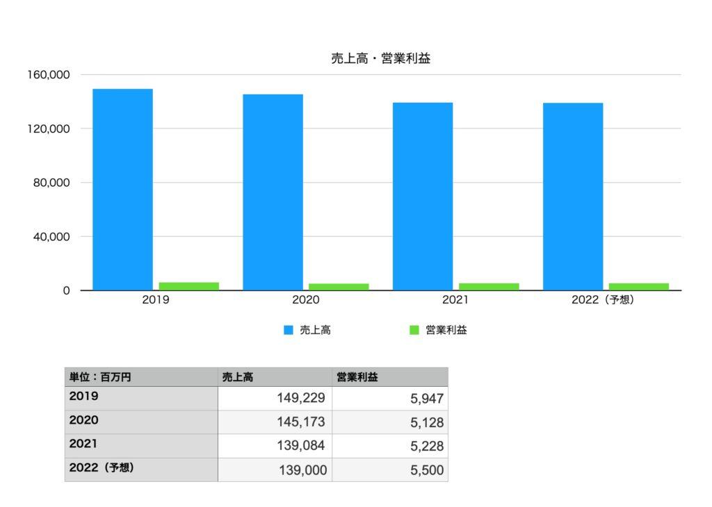 テレビ東京ホールディングスの業績(2019年〜2022年予想)
