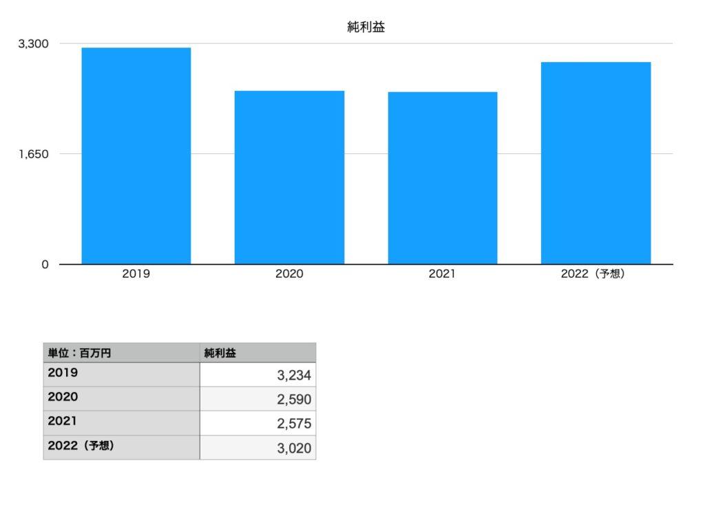 テレビ東京ホールディングスの純利益(2019年〜2022年予想)