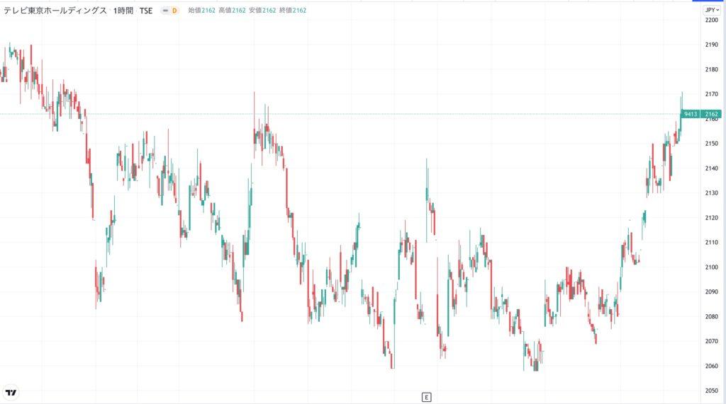 テレビ東京HDの株価チャート(3ヶ月)