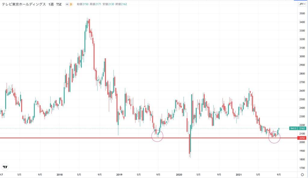 テレビ東京HDの株価チャート